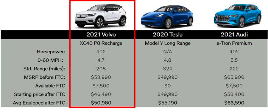 Conquest chart comparing 2021 Volvo XC40 Recharge to it's competitors