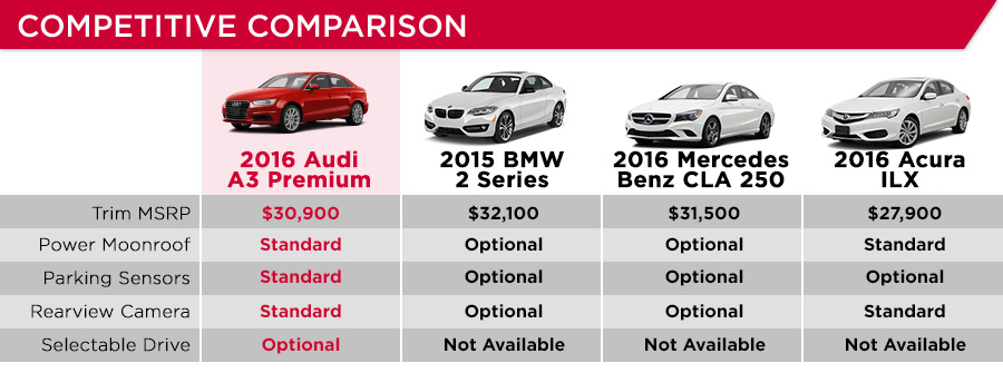 Compare Audi A3 And A4 Best Auto Galerie